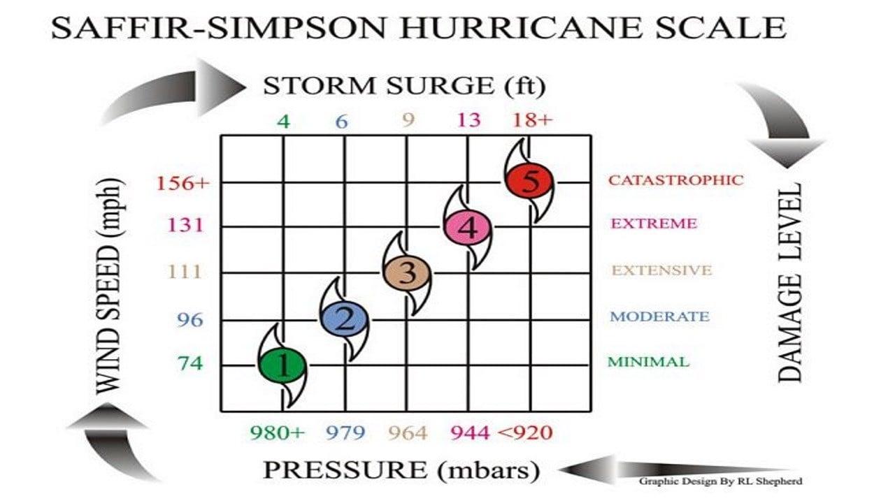 The Saffir Simpson wind scale measures Hurricane intensity