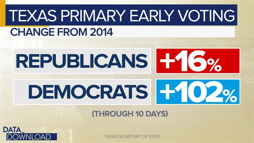 Texas Democratic midterm primary turnout grows