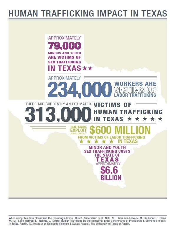 U T Study Sheds Light On Human Trafficking In Texas